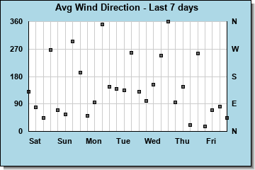 Avg Wind Direction last 7 days