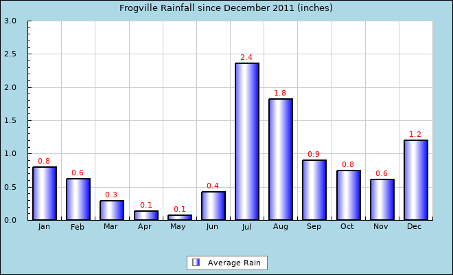 Average Rainfall Chart